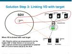 solution step 3 linking vd with target