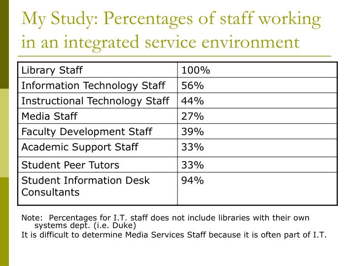 My Study: Percentages of staff working in an integrated service environment