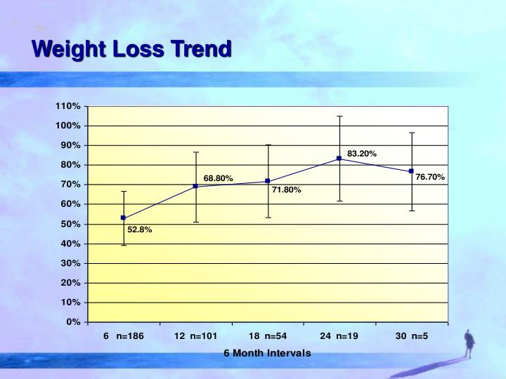 Weight Loss Trend