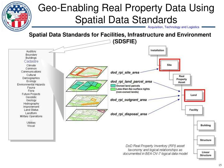 Geo-Enabling Real Property Data Using Spatial Data Standards