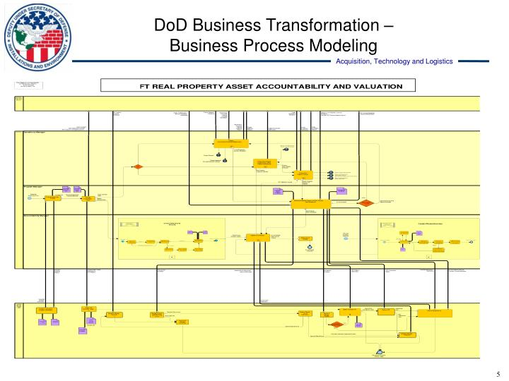 DoD Business Transformation –