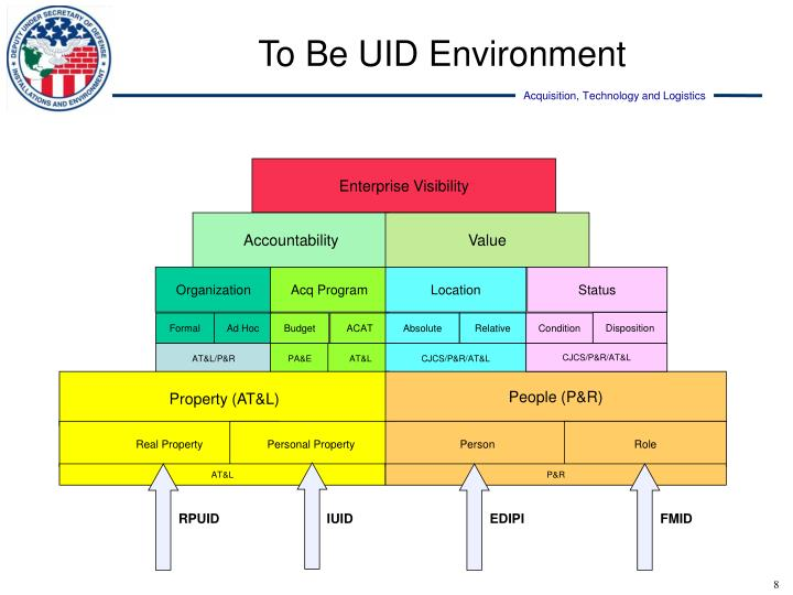 To Be UID Environment