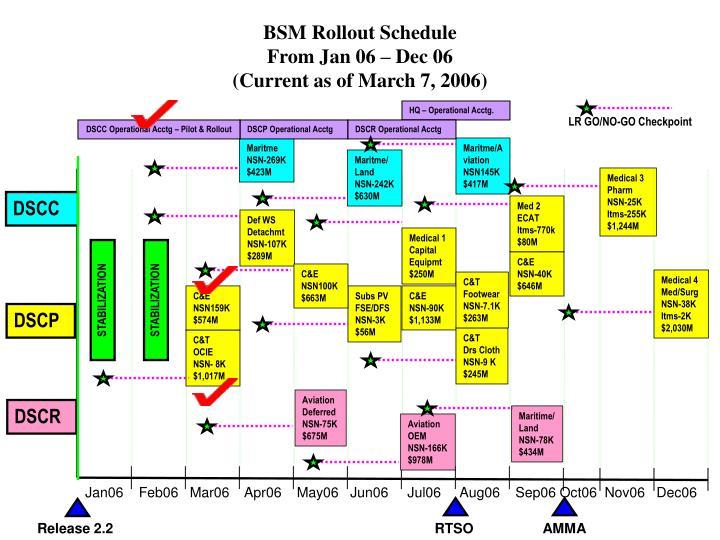 BSM Rollout Schedule