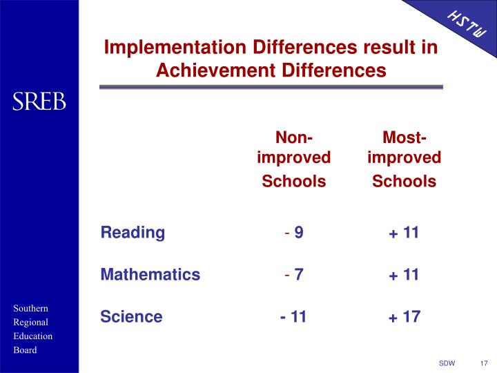 Implementation Differences result in