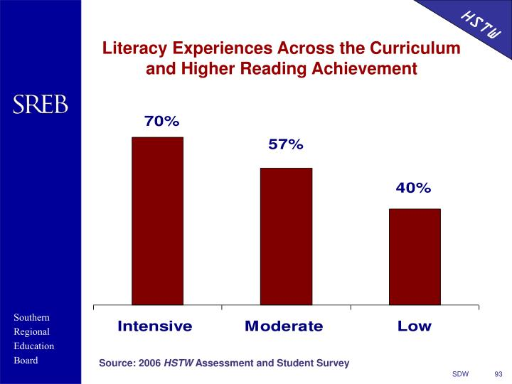 Literacy Experiences Across the Curriculum and Higher Reading Achievement