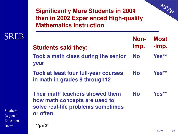 Significantly More Students in 2004 than in 2002 Experienced High-quality Mathematics Instruction