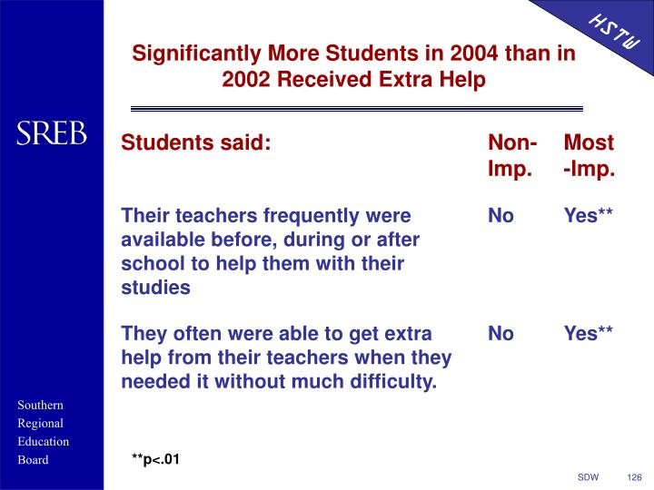 Significantly More Students in 2004 than in 2002 Received Extra Help