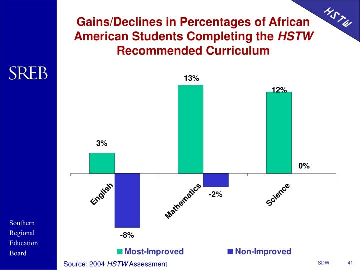 Gains/Declines in Percentages of African American Students Completing the