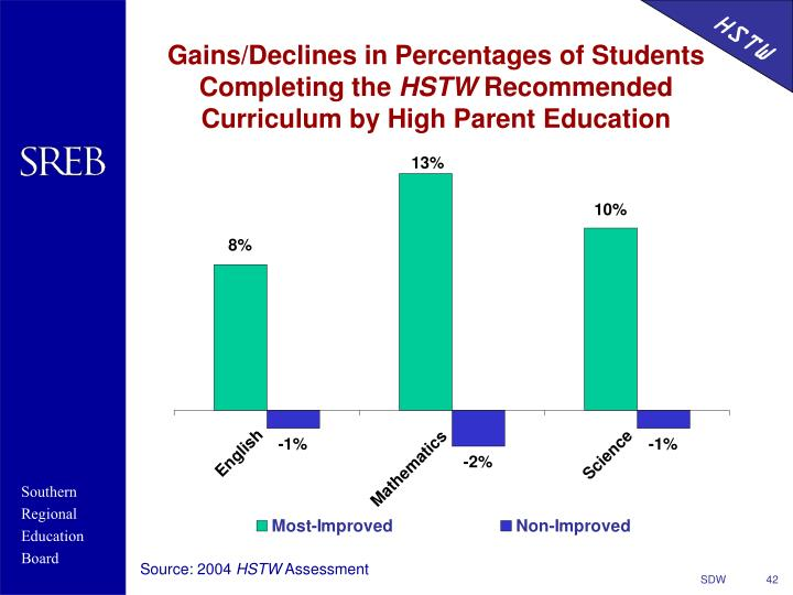 Gains/Declines in Percentages of Students Completing the
