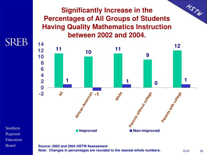 Significantly Increase in the Percentages of All Groups of Students Having Quality Mathematics Instruction between 2002 and 2004.