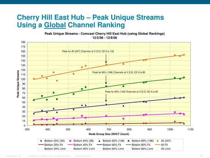 Cherry Hill East Hub – Peak Unique Streams