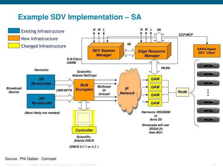 Example SDV Implementation – SA