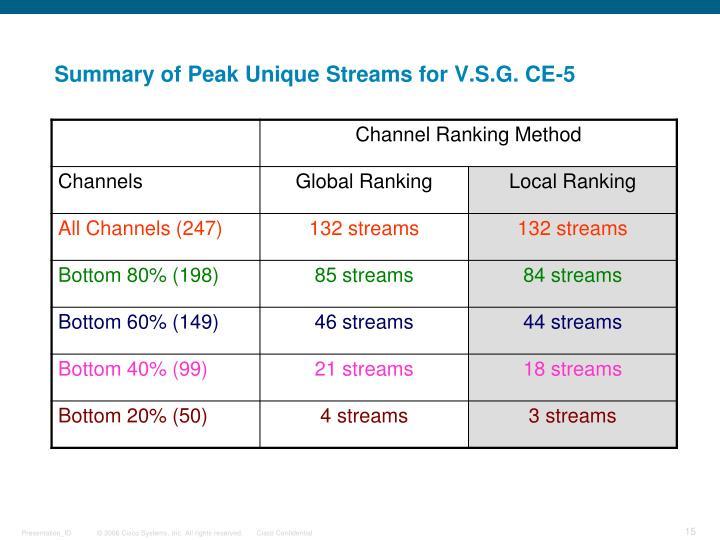 Summary of Peak Unique Streams for V.S.G. CE-5