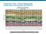 usage over time cherry hill east hub virtual service group ce 5 687 dhcts