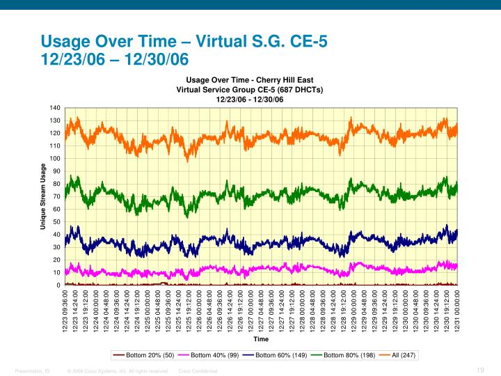 Usage Over Time – Virtual S.G. CE-5