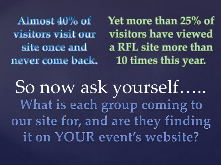 Almost 40% of visitors visit our site once and never come back.