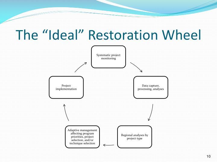 "The ""Ideal"" Restoration Wheel"