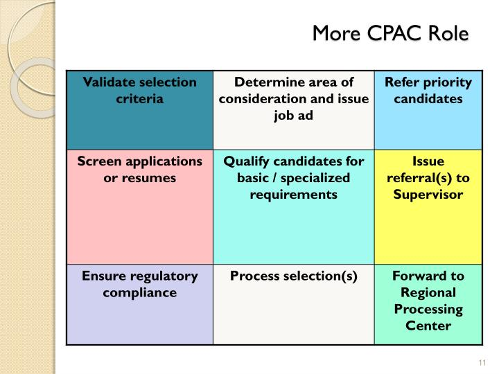 More CPAC Role