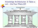 knowledge architectures it takes a lot the four pillars km