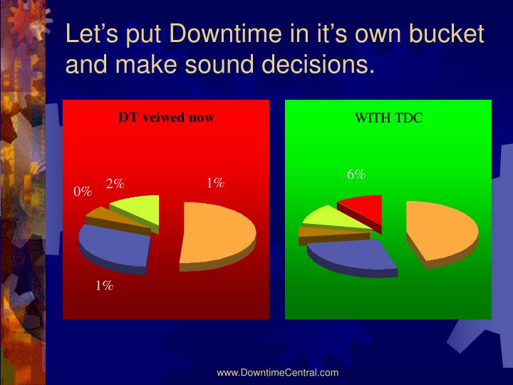 Let's put Downtime in it's own bucket and make sound decisions.