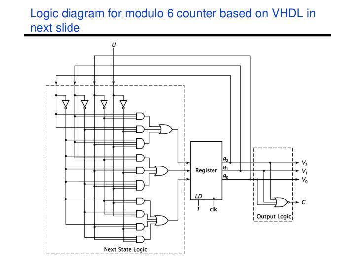 Logic diagram for modulo 6 counter based on VHDL in next slide