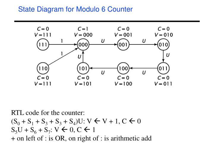 State Diagram for Modulo 6 Counter