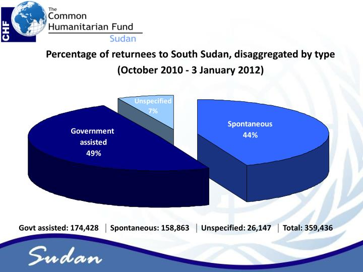 Percentage of returnees to South Sudan, disaggregated by type