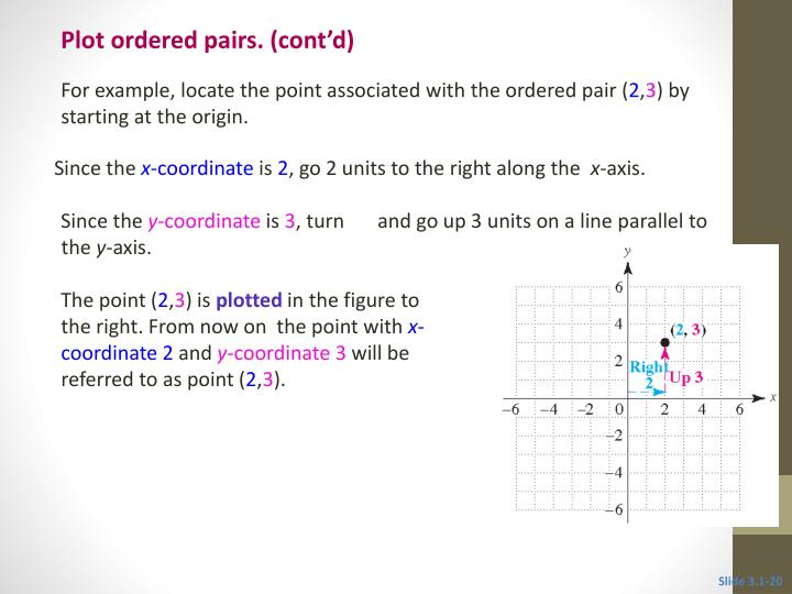 Plot ordered pairs. (cont'd)