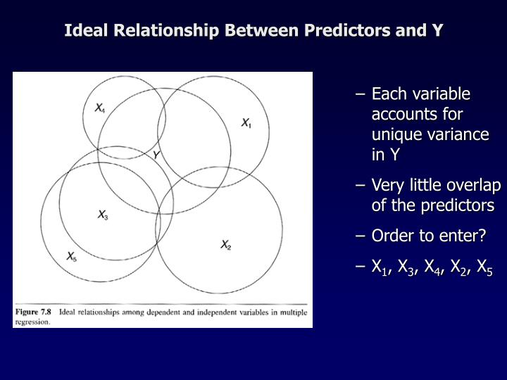 Ideal Relationship Between Predictors and Y