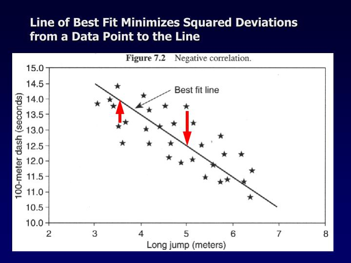 Line of Best Fit Minimizes Squared Deviations from a Data Point to the Line