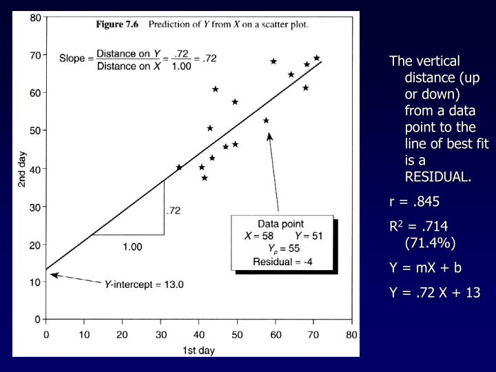 The vertical distance (up or down) from a data point to the line of best fit is a RESIDUAL.