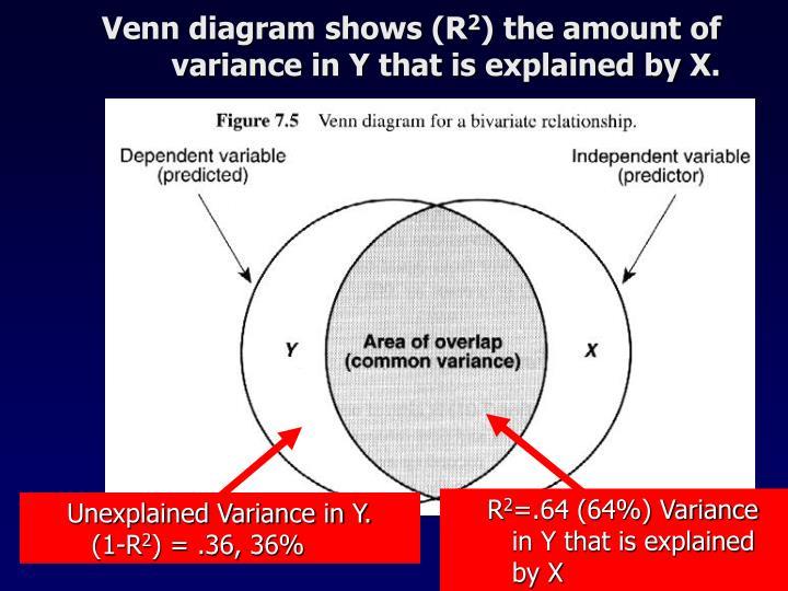 Venn diagram shows (R