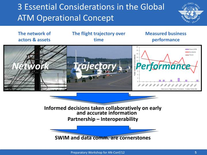 3 Essential Considerations in the Global ATM Operational Concept