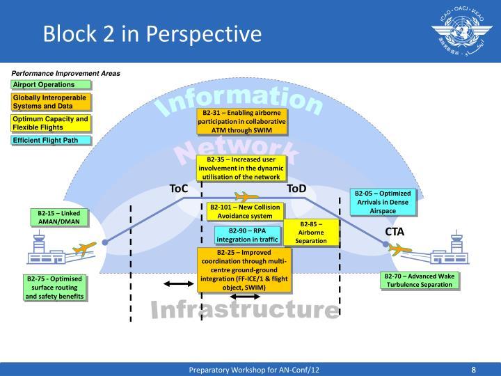 Block 2 in Perspective