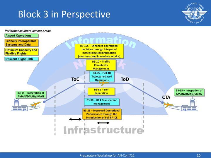 Block 3 in Perspective