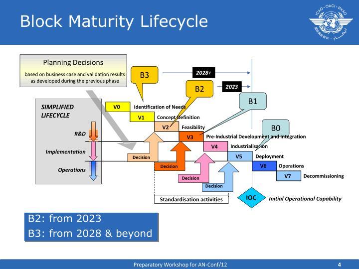 Block Maturity Lifecycle