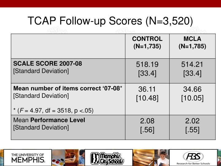 TCAP Follow-up Scores (N=3,520)