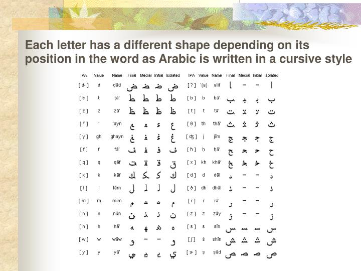 Each letter has a different shape depending on its position in the word as Arabic is written in a cursive style