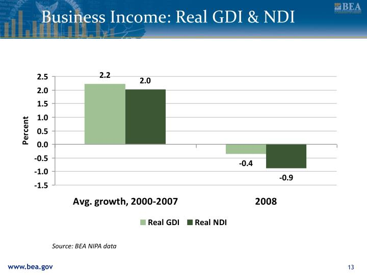 Business Income: Real GDI & NDI