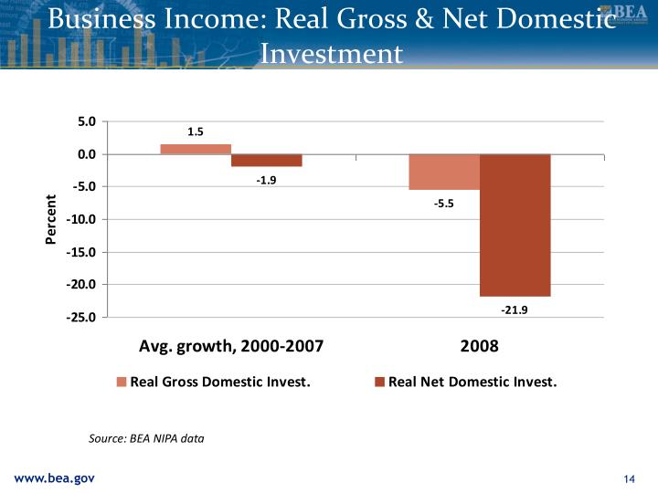 Business Income: Real Gross & Net Domestic Investment