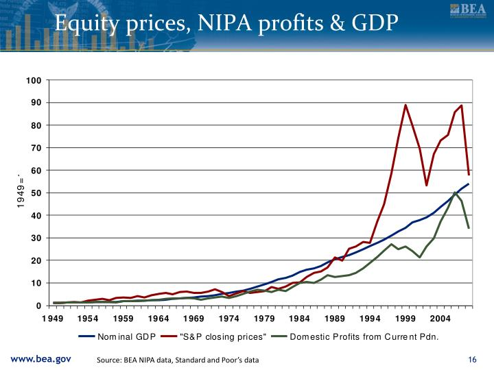 Equity prices, NIPA profits & GDP