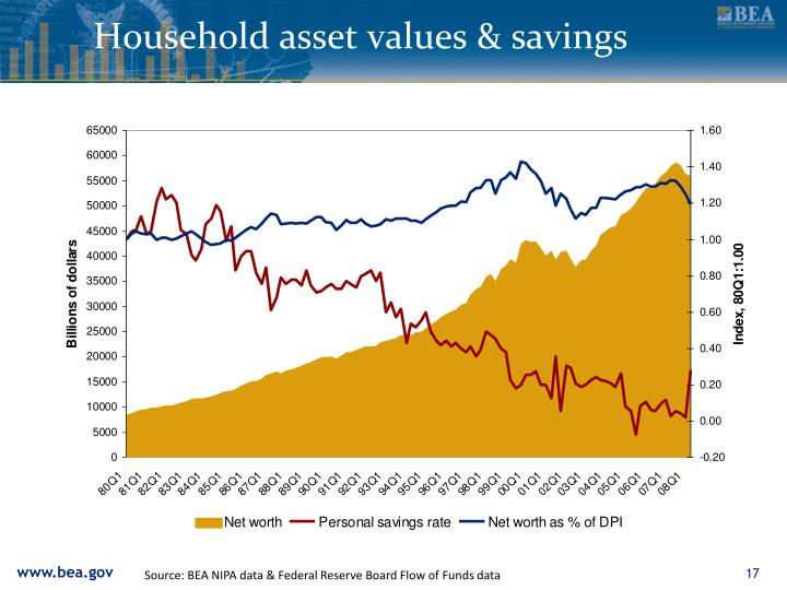 Household asset values & savings