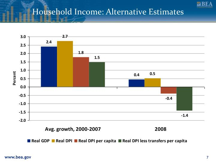 Household Income: Alternative Estimates