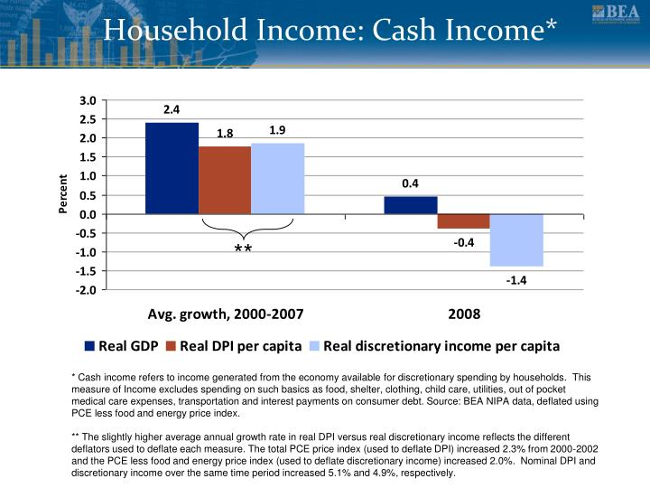 Household Income: Cash Income*