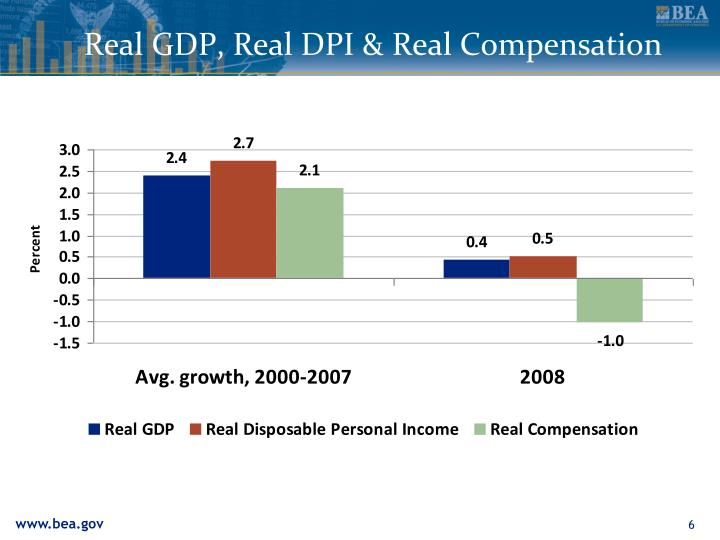 Real GDP, Real DPI & Real Compensation