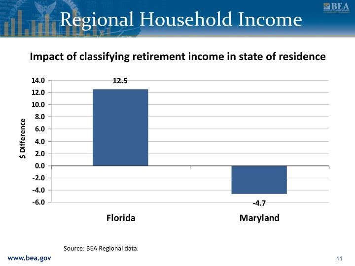 Regional Household Income