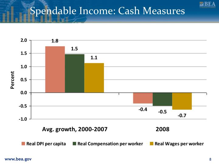 Spendable Income: Cash Measures