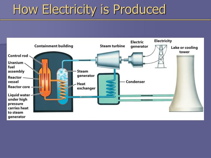 How Electricity is Produced