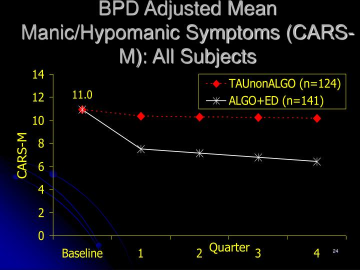 BPD Adjusted Mean Manic/Hypomanic Symptoms (CARS-M): All Subjects