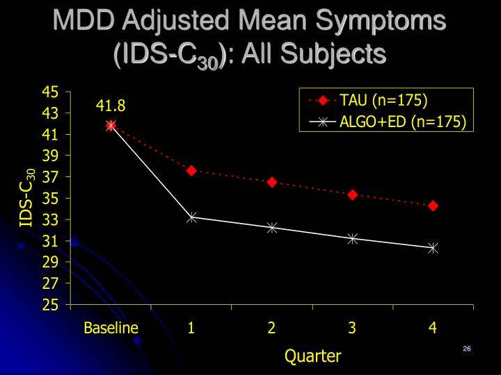 MDD Adjusted Mean Symptoms